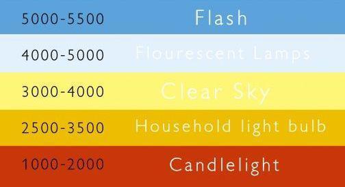gradazione luci